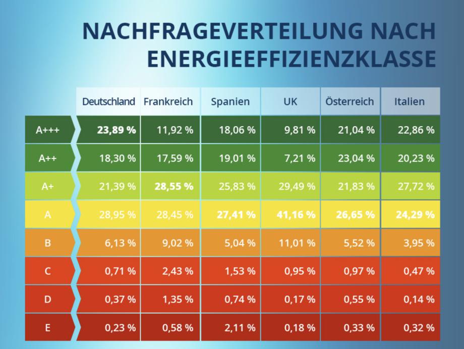 Vorbildfunktion: Europavergleich in derEnergieeffizienz beim Kauf von Elektrogeräten