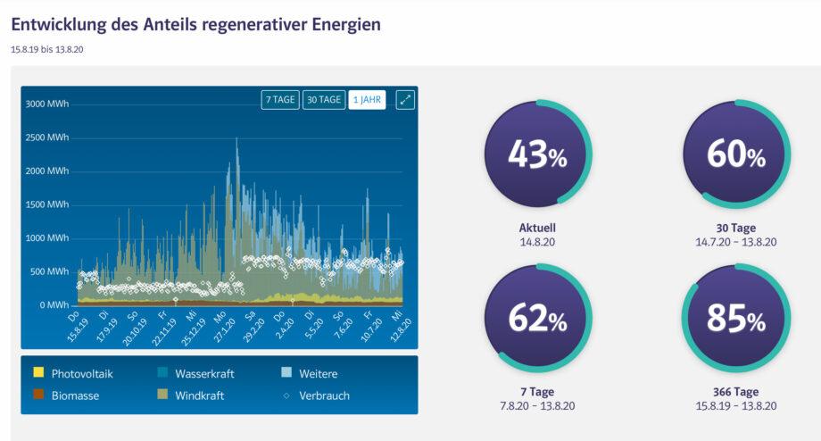 Wie funktioniert der EnergieMonitor? Ein EnergieMonitor als Basis für die digitale Energiewende. Wie funktioniert Nachhaltigkeit beim Produkt Strom?